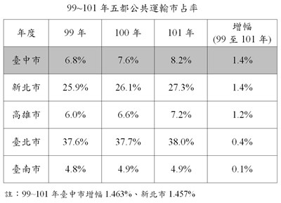 Taichung City Bus: Top 1 Market Share and Satisfaction of the 5 Municipal Cities