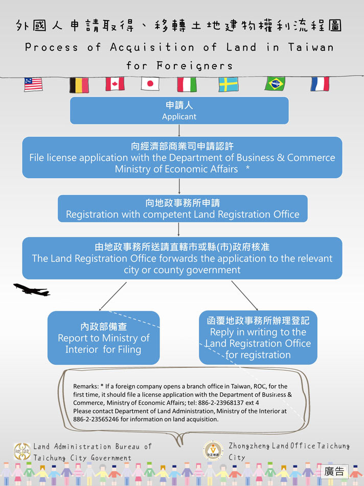 Process of Acquisition of Land in Taiwan for Foreigners